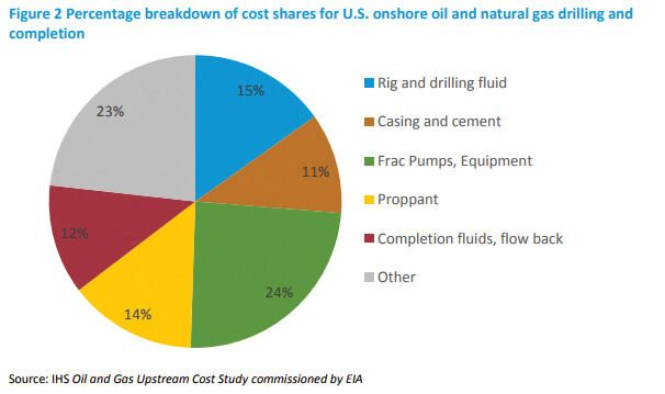 Figure 2 Percentage breakdown of cost shares for U.S. onshore oil and natural gas drilling and completion