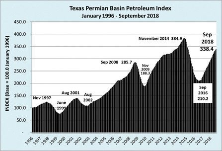 ALLIANCE ROLLS OUT THE TEXAS PERMIAN BASIN PETROLEUM INDEX