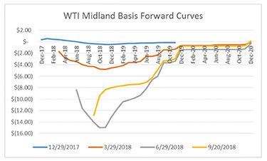 WTI Midland Basis Hedging_Opportune LLP