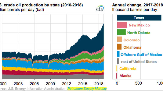How did oil and gas do in 2019?