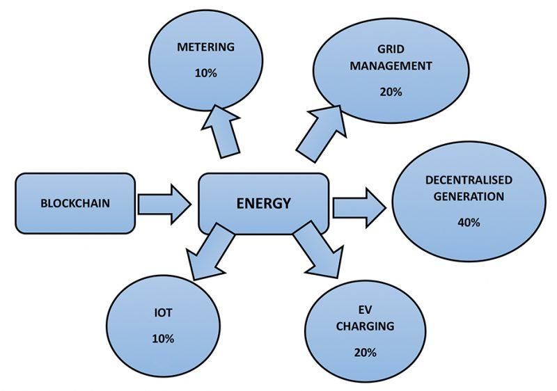 Blockchain in Energy Graphic